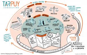 El Desarrollo Organizativo depende de distintos factores