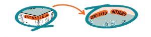 Desarrollo Organizativo: un cambio de estrategia implica una revisión del contexto interno